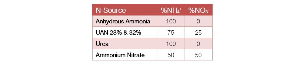 %NH4&NO3_various sources_TABLE-1.JPG