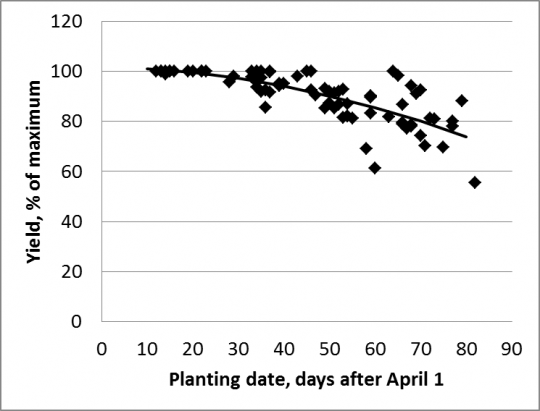 2010-2014 SoyPlantingDate-Yield.png