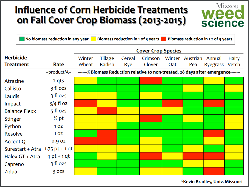 CoverCrop_CornHerbicides_Table1.png
