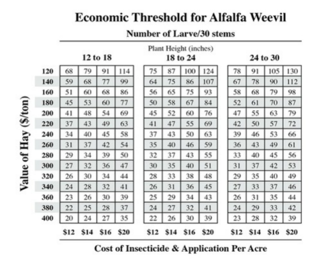 Economic Threshold_Alfalfa Weevil_chart.jpg